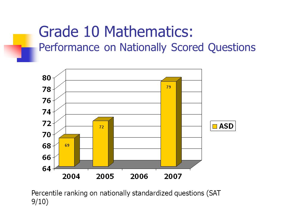 Grade 10 Mathematics: Performance on Nationally Scored Questions Percentile ranking on nationally standardized questions (SAT 9/10)