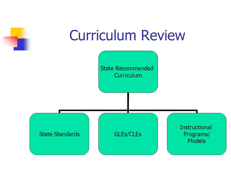 Curriculum Review State Recommended Curriculum State StandardsGLEs/CLEs Instructional Programs/ Models