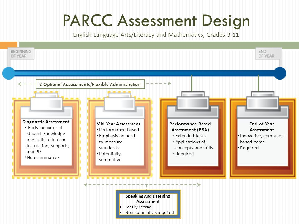 PARCC Assessment Design English Language Arts/Literacy and Mathematics, Grades 3-11 End-of-Year Assessment Innovative, computer- based items Required Performance-Based Assessment (PBA) Extended tasks Applications of concepts and skills Required Diagnostic Assessment Early indicator of student knowledge and skills to inform instruction, supports, and PD Non-summative Speaking And Listening Assessment Locally scored Non-summative, required 2 Optional Assessments/Flexible Administration Mid-Year Assessment Performance-based Emphasis on hard- to-measure standards Potentially summative 11