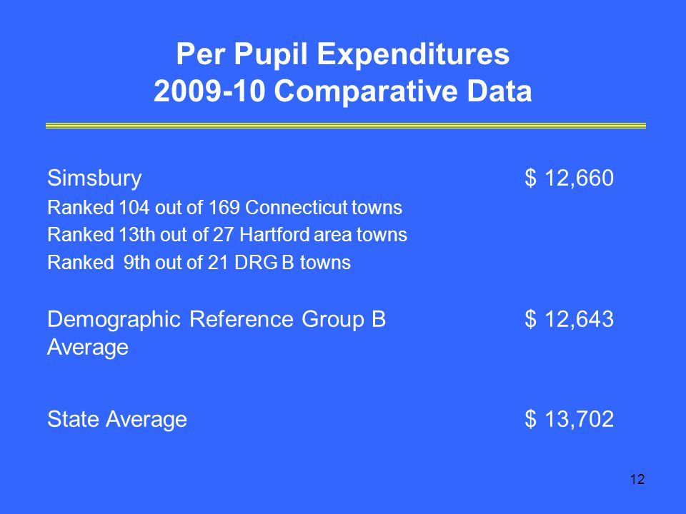 12 Per Pupil Expenditures Comparative Data Simsbury Ranked 104 out of 169 Connecticut towns Ranked 13th out of 27 Hartford area towns Ranked 9th out of 21 DRG B towns $ 12,660 Demographic Reference Group B Average $ 12,643 State Average$ 13,702
