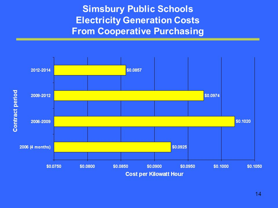 14 Simsbury Public Schools Electricity Generation Costs From Cooperative Purchasing
