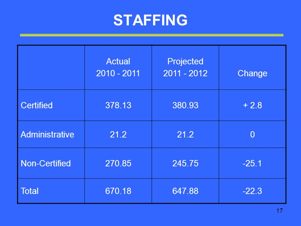 17 STAFFING Actual Projected Change Certified Administrative Non-Certified Total