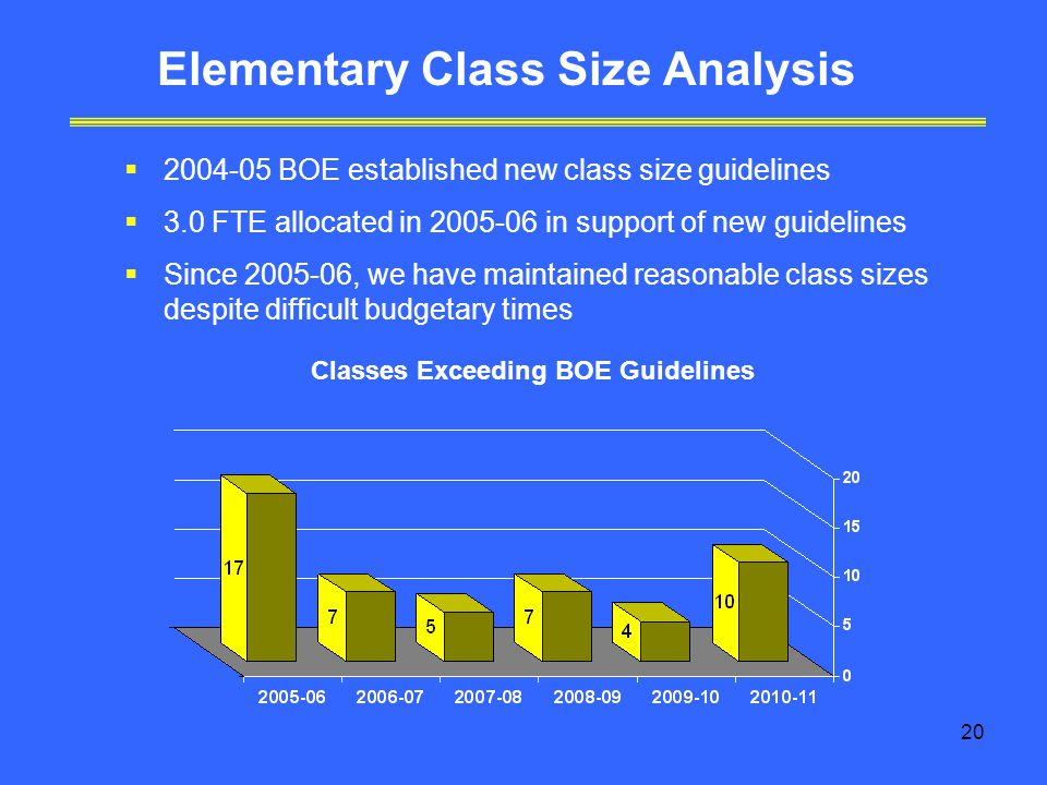 20 Elementary Class Size Analysis  BOE established new class size guidelines  3.0 FTE allocated in in support of new guidelines  Since , we have maintained reasonable class sizes despite difficult budgetary times Classes Exceeding BOE Guidelines