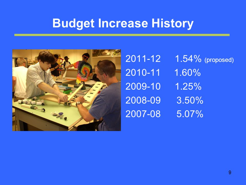 9 Budget Increase History % (proposed) % % % %