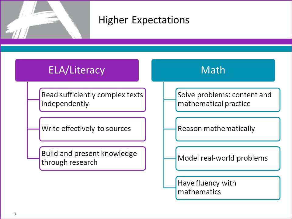Higher Expectations 7 ELA/Literacy Read sufficiently complex texts independently Write effectively to sources Build and present knowledge through research Math Solve problems: content and mathematical practice Reason mathematicallyModel real-world problems Have fluency with mathematics
