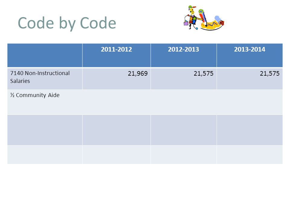 Code by Code Non-Instructional Salaries 21,96921,575 ½ Community Aide