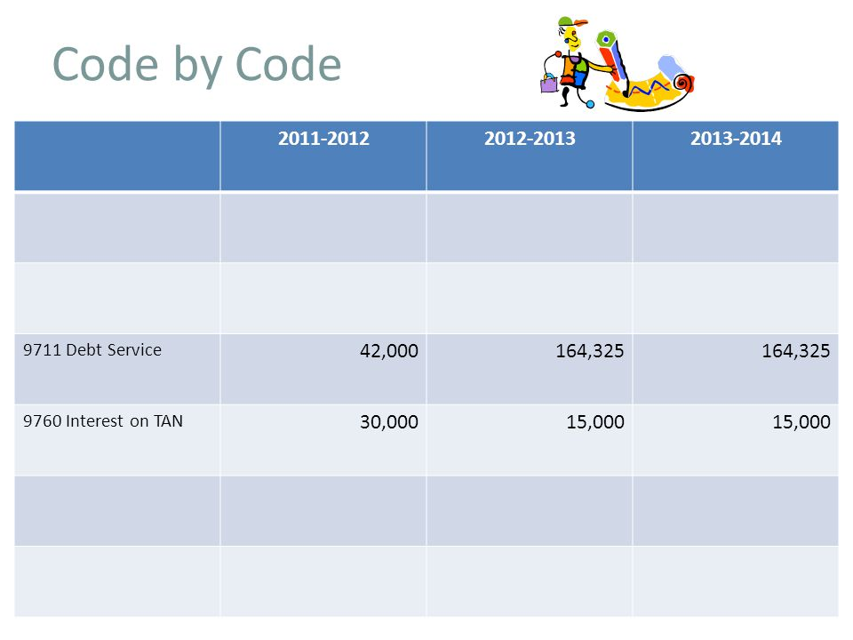 Code by Code Debt Service 42,000164, Interest on TAN 30,00015,000