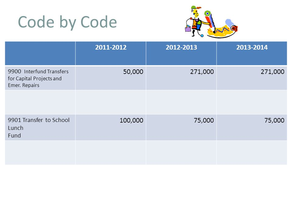 Code by Code Interfund Transfers for Capital Projects and Emer.