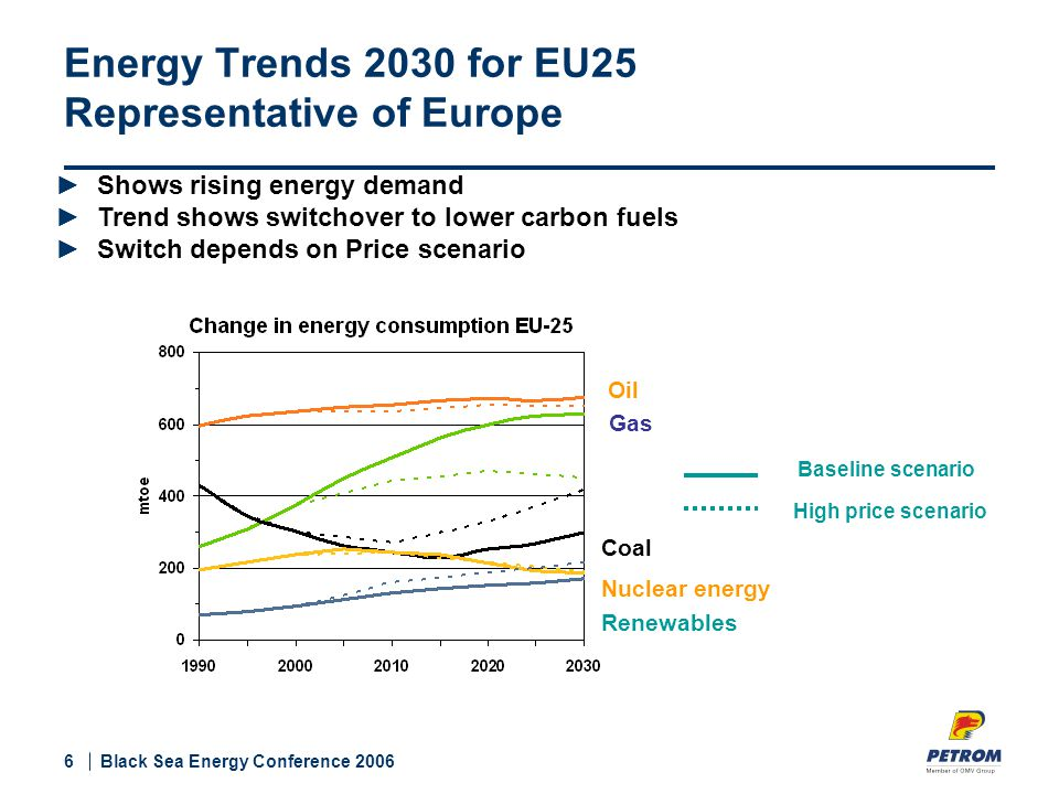 6 Black Sea Energy Conference 2006 Energy Trends 2030 for EU25 Representative of Europe Oil Gas Coal Nuclear energy Renewables High price scenario Baseline scenario ►Shows rising energy demand ►Trend shows switchover to lower carbon fuels ►Switch depends on Price scenario