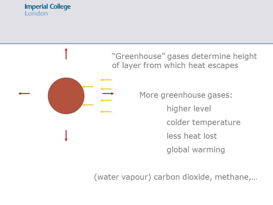 Greenhouse gases determine height of layer from which heat escapes More greenhouse gases: higher level colder temperature less heat lost global warming (water vapour) carbon dioxide, methane,…