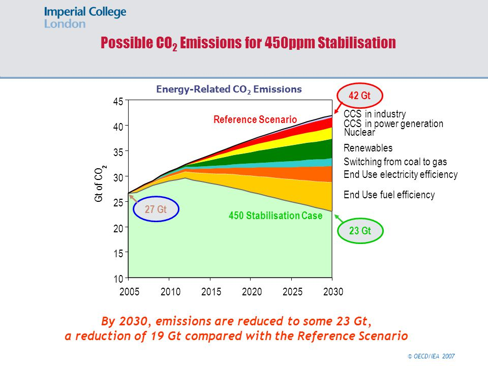Possible CO 2 Emissions for 450ppm Stabilisation By 2030, emissions are reduced to some 23 Gt, a reduction of 19 Gt compared with the Reference Scenario Gt of CO 2 CCS in industry CCS in power generation Nuclear Renewables Switching from coal to gas End Use electricity efficiency End Use fuel efficiency Reference Scenario 450 Stabilisation Case 27 Gt 42 Gt 23 Gt Energy-Related CO 2 Emissions © OECD/IEA 2007
