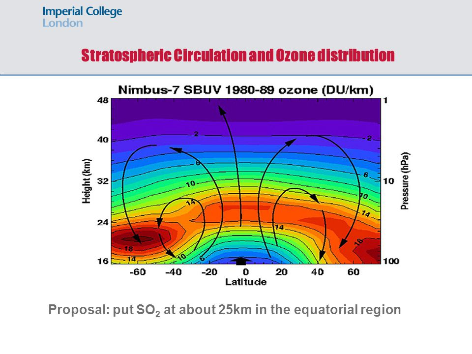 Stratospheric Circulation and Ozone distribution Proposal: put SO 2 at about 25km in the equatorial region