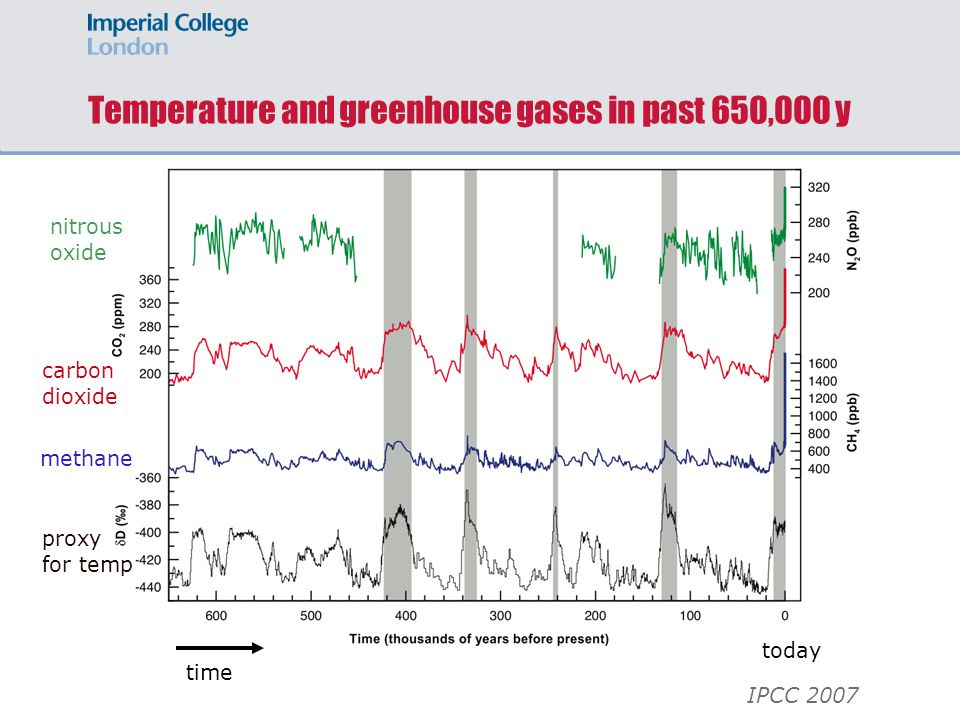 Temperature and greenhouse gases in past 650,000 y proxy for temp methane carbon dioxide nitrous oxide today time IPCC 2007
