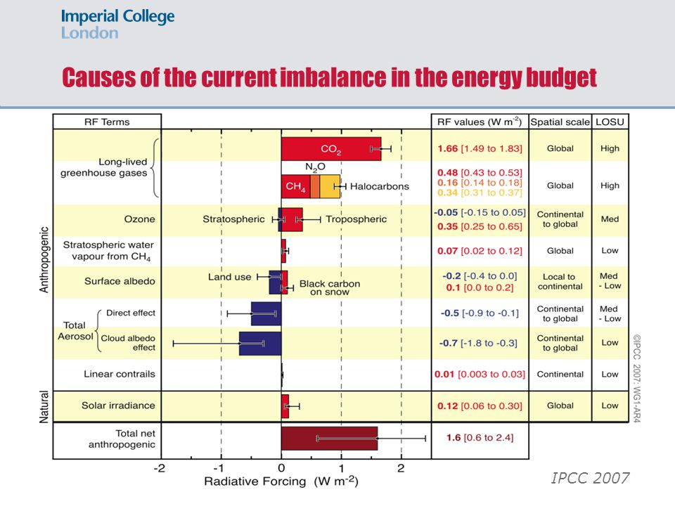Causes of the current imbalance in the energy budget IPCC 2007