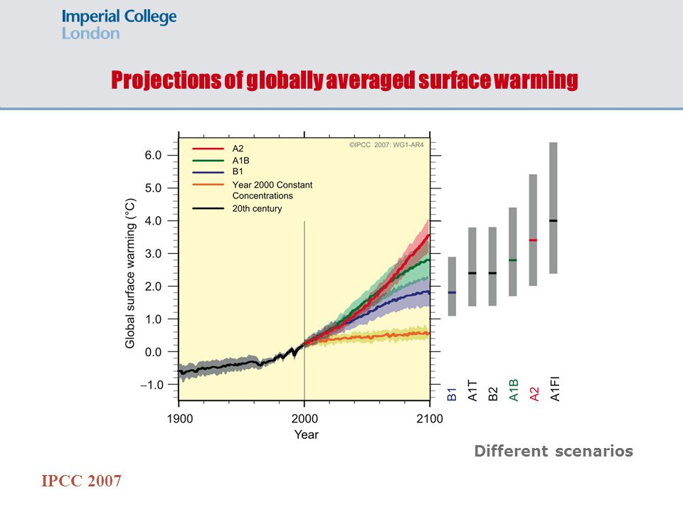 Projections of globally averaged surface warming IPCC 2007 Different scenarios