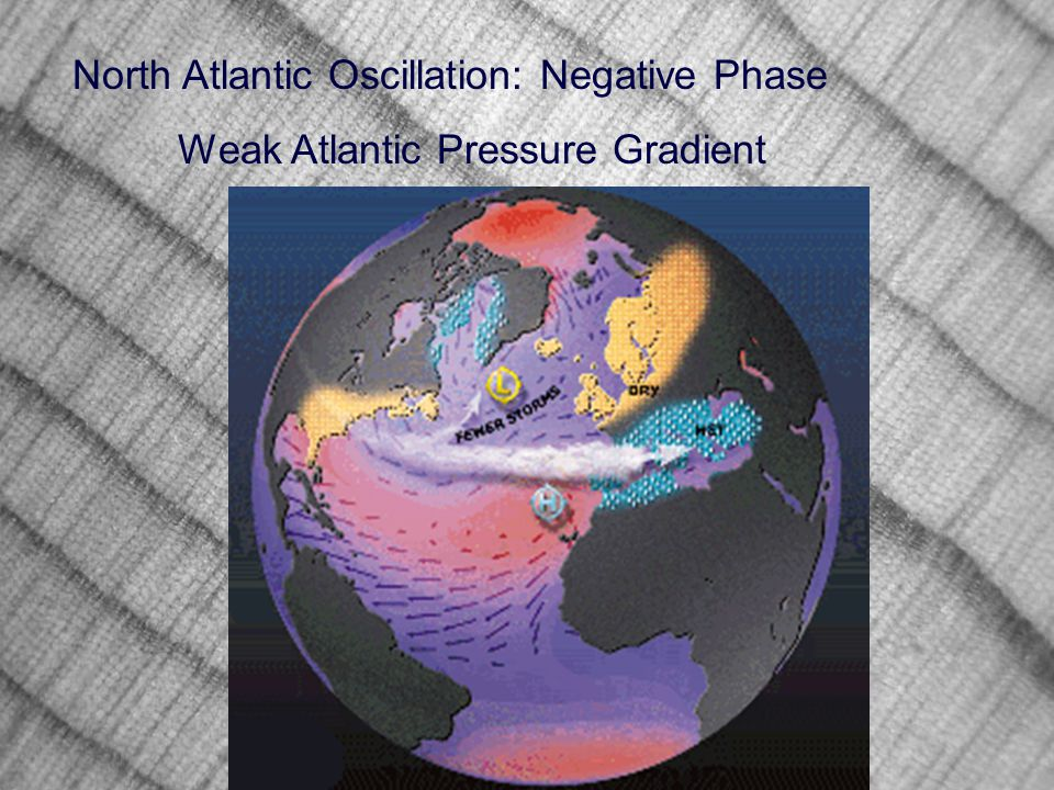 North Atlantic Oscillation: Negative Phase Weak Atlantic Pressure Gradient