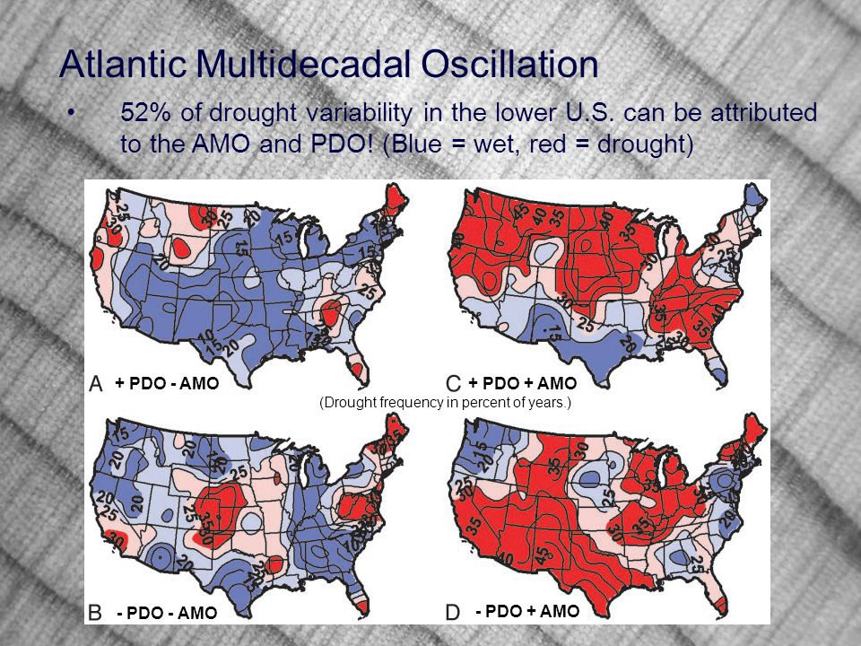 52% of drought variability in the lower U.S. can be attributed to the AMO and PDO.