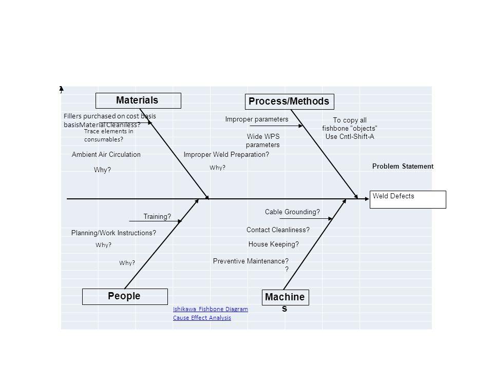 Process optimization innovation in a fabrication environment lean 22 ishikawa ccuart Choice Image