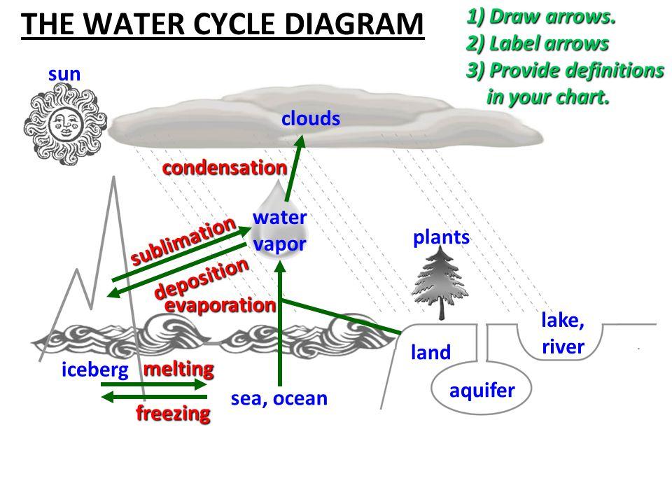 THE WATER CYCLE DIAGRAM Condensation Water Vapor Sea Ocean Iceberg Land Lake River Aquifer