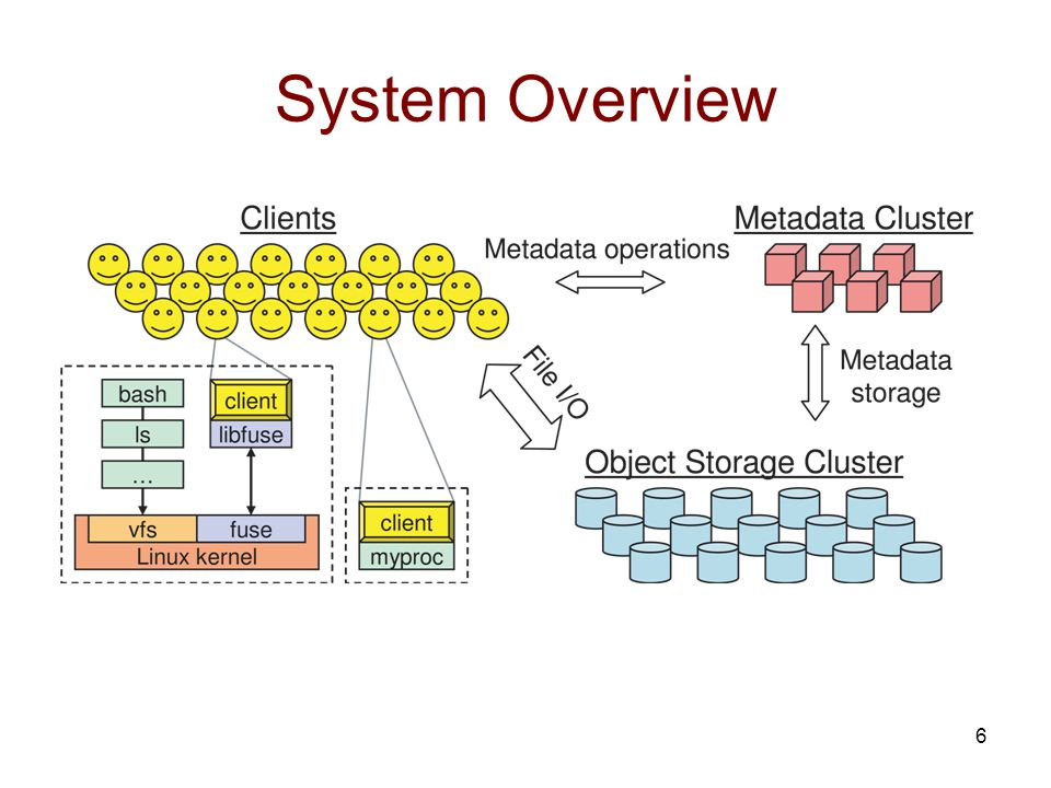 6 System Overview
