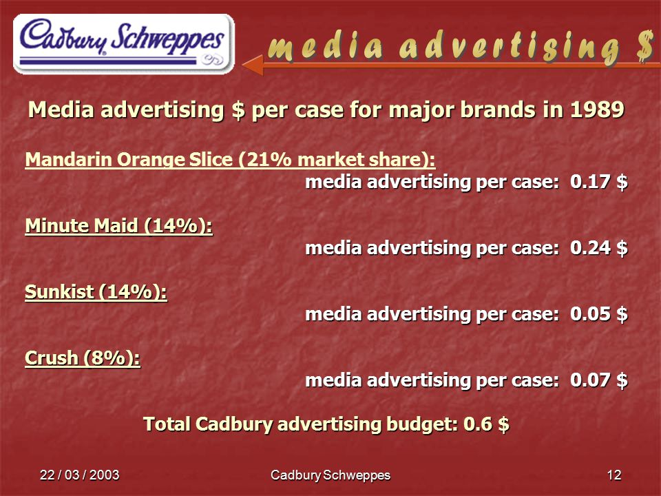 22 / 03 / 2003Cadbury Schweppes12 Media advertising $ per case for major brands in 1989 Mandarin Orange Slice (21% market share): media advertising per case: 0.17 $ Minute Maid (14%): media advertising per case: 0.24 $ Sunkist (14%): media advertising per case: 0.05 $ Crush (8%): media advertising per case: 0.07 $ Total Cadbury advertising budget: 0.6 $