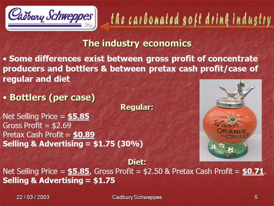 22 / 03 / 2003Cadbury Schweppes5 The industry economics Some differences exist between gross profit of concentrate producers and bottlers & between pretax cash profit/case of regular and diet Bottlers (per case) Bottlers (per case)Regular: Net Selling Price = $5.85 Gross Profit = $2.69 Pretax Cash Profit = $0.89 Selling & Advertising = $1.75 (30%)Diet: Net Selling Price = $5.85, Gross Profit = $2.50 & Pretax Cash Profit = $0.71.