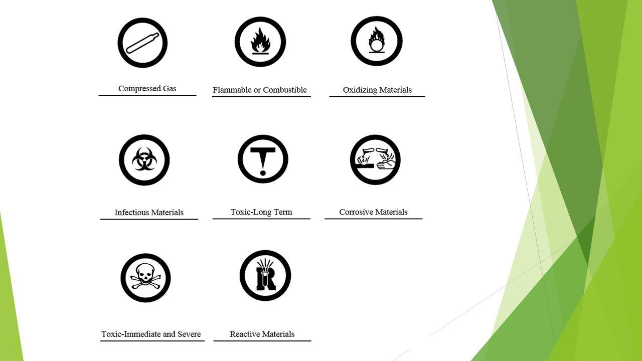 Whmis workplace hazardous materials information system ppt download 3 hazardous household product symbols buycottarizona Gallery
