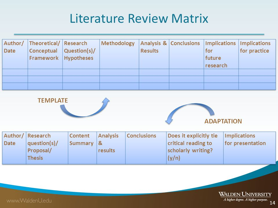 research literature review matrix Key concepts concept, concept matrix, epistemology, knowledge, literature review, matrix analysis, problem-based research introductory remarks matrix analysis of one sort or another has for the past century been used in a variety of disciplines to summarise complex aspects of knowledge alternation.