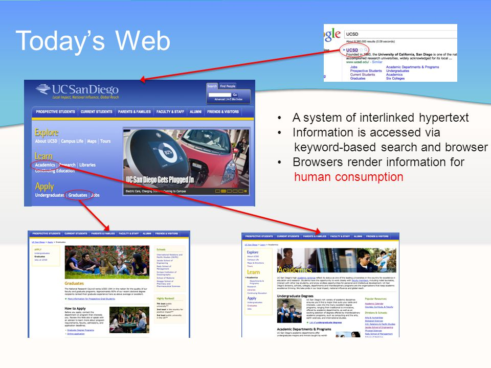 Today's Web A system of interlinked hypertext Information is accessed via keyword-based search and browser Browsers render information for human consumption
