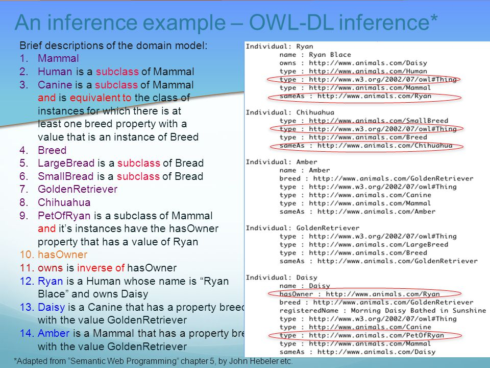 An inference example – OWL-DL inference* Brief descriptions of the domain model: 1.Mammal 2.Human is a subclass of Mammal 3.Canine is a subclass of Mammal and is equivalent to the class of instances for which there is at least one breed property with a value that is an instance of Breed 4.Breed 5.LargeBread is a subclass of Bread 6.SmallBread is a subclass of Bread 7.GoldenRetriever 8.Chihuahua 9.PetOfRyan is a subclass of Mammal and it's instances have the hasOwner property that has a value of Ryan 10.hasOwner 11.owns is inverse of hasOwner 12.Ryan is a Human whose name is Ryan Blace and owns Daisy 13.Daisy is a Canine that has a property breed with the value GoldenRetriever 14.Amber is a Mammal that has a property breed with the value GoldenRetriever *Adapted from Semantic Web Programming chapter 5, by John Hebeler etc.