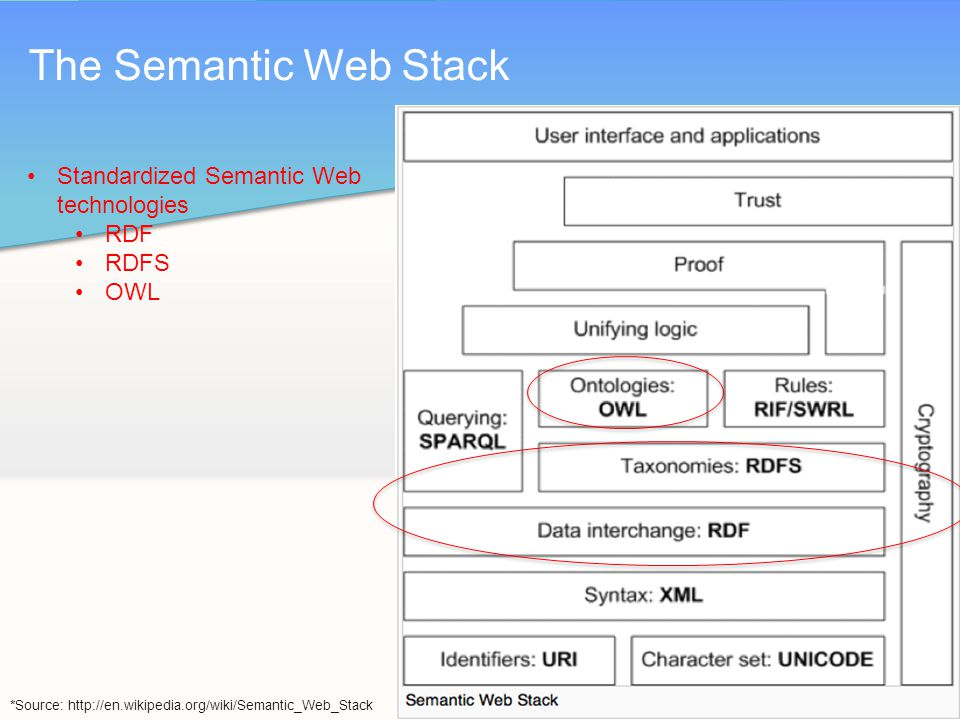 The Semantic Web Stack Standardized Semantic Web technologies RDF RDFS OWL *Source: