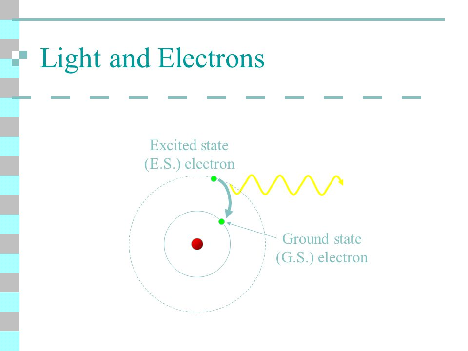 Light and Electrons Ground state (G.S.) electron Excited state (E.S.) electron