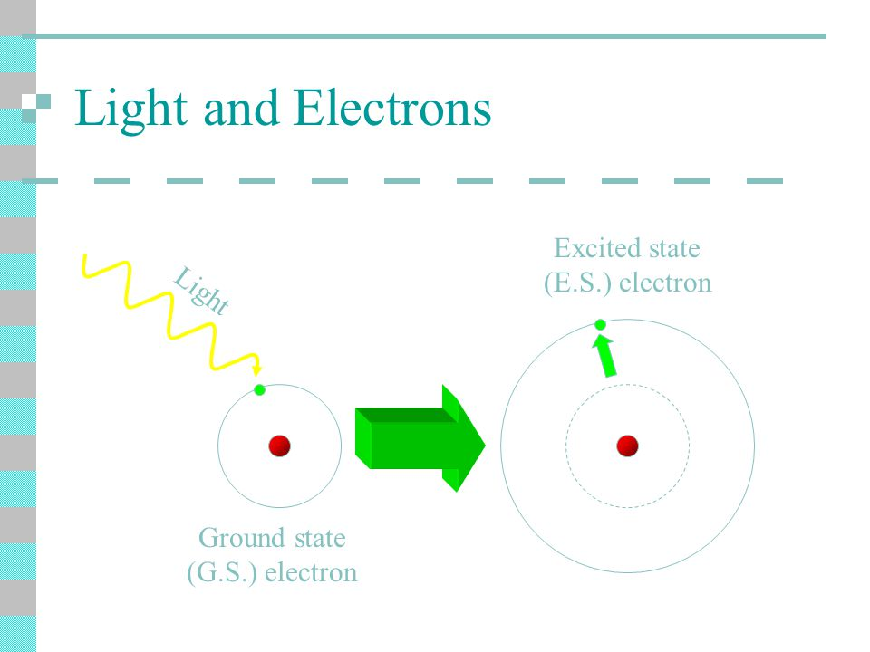 Light and Electrons Ground state (G.S.) electron Excited state (E.S.) electron Light