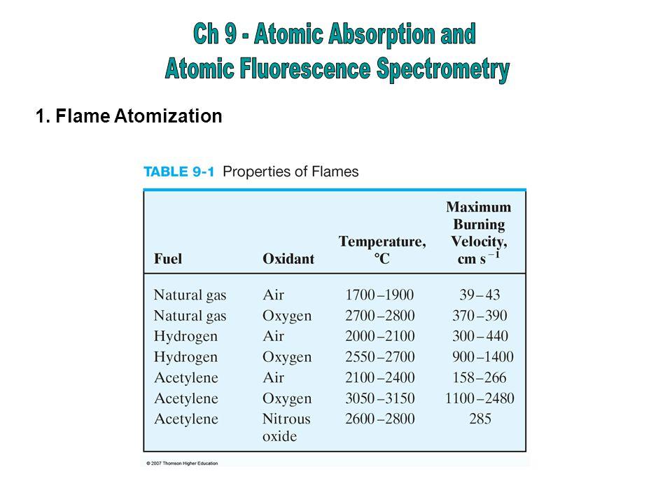 1. Flame Atomization