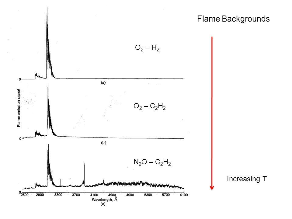 Flame Backgrounds O 2 – H 2 O 2 – C 2 H 2 N 2 O – C 2 H 2 Increasing T