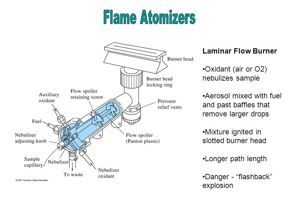 Laminar Flow Burner Oxidant (air or O2) nebulizes sample Aerosol mixed with fuel and past baffles that remove larger drops Mixture ignited in slotted burner head Longer path length Danger - flashback explosion