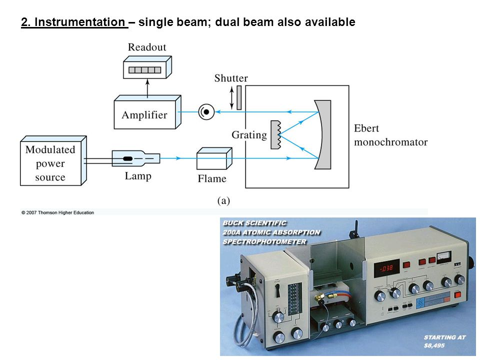 2. Instrumentation – single beam; dual beam also available