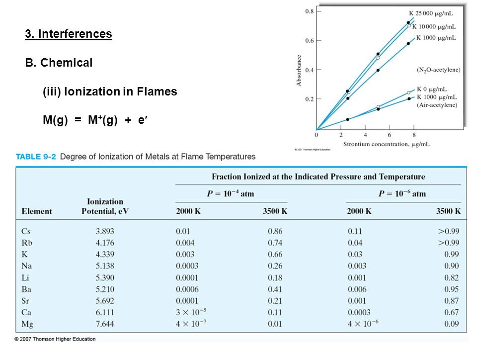 3. Interferences B. Chemical (iii) Ionization in Flames M(g) = M + (g) + e
