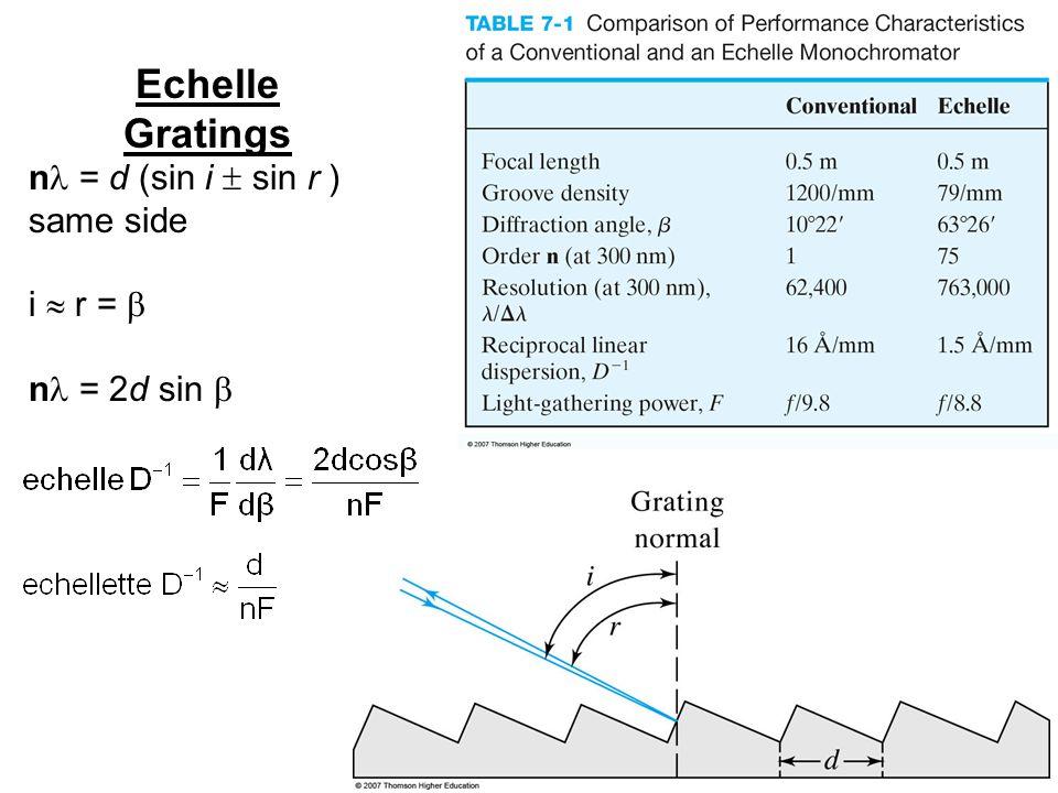 Echelle Gratings n = d (sin i  sin r ) same side i  r =  n = 2d sin 