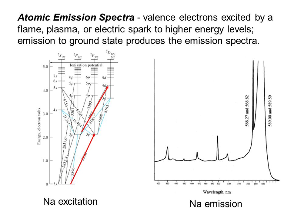 Atomic Emission Spectra - valence electrons excited by a flame, plasma, or electric spark to higher energy levels; emission to ground state produces the emission spectra.