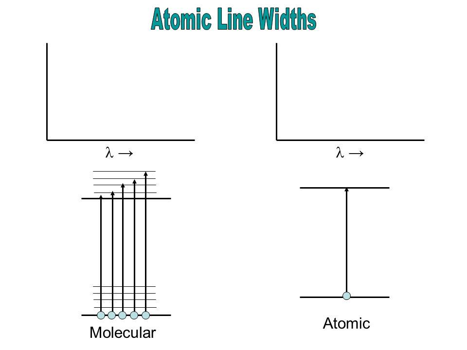 Molecular Atomic → →