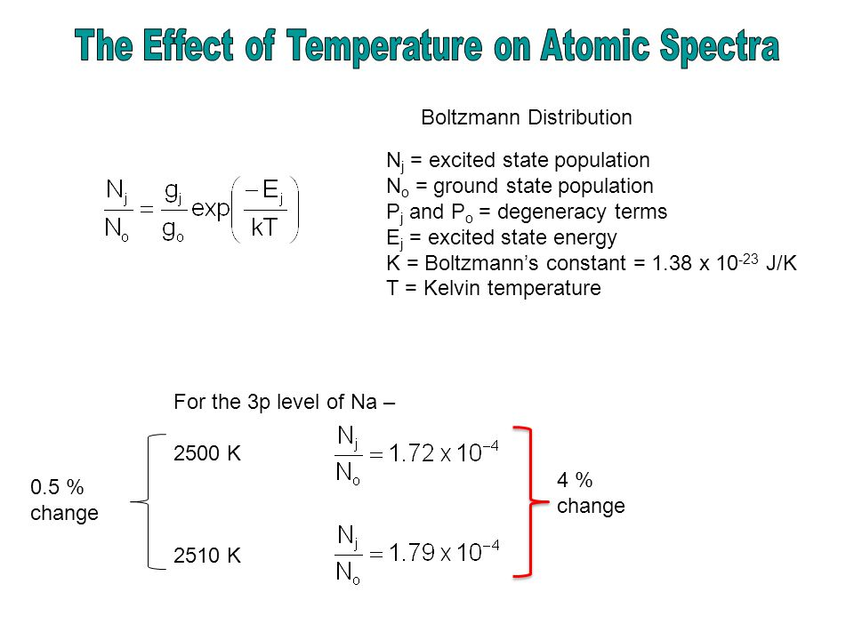 Boltzmann Distribution N j = excited state population N o = ground state population P j and P o = degeneracy terms E j = excited state energy K = Boltzmann's constant = 1.38 x 10 -23 J/K T = Kelvin temperature For the 3p level of Na – 2500 K 2510 K 0.5 % change 4 % change