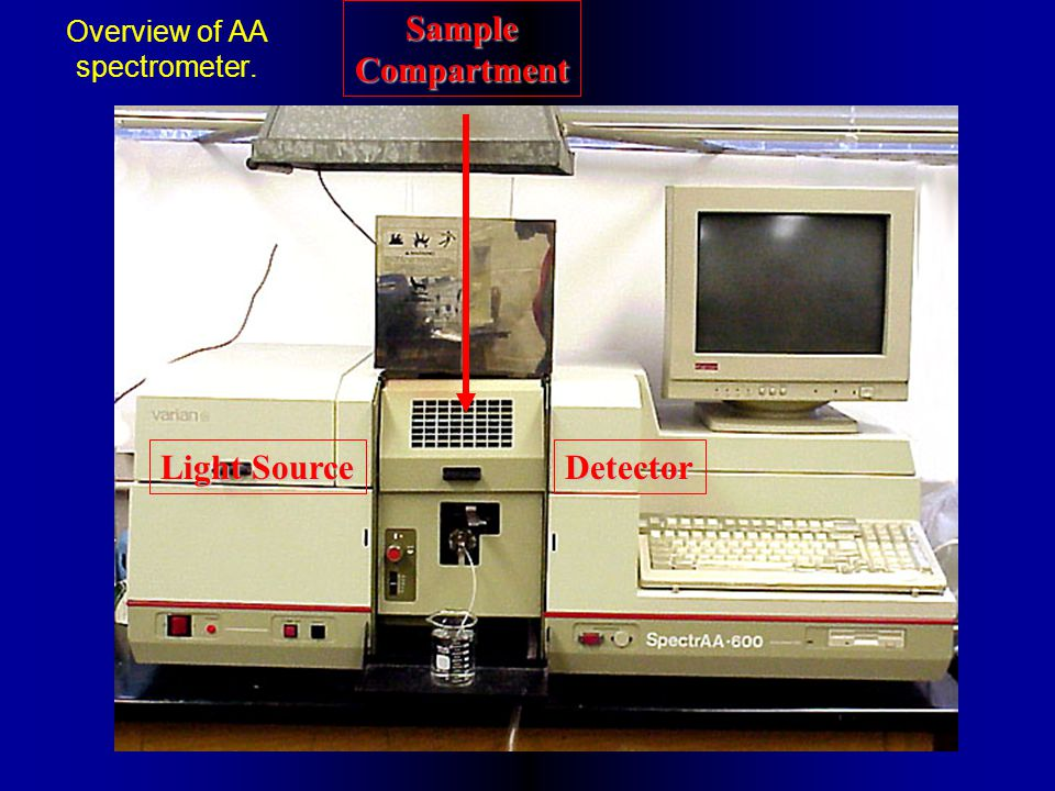 Overview of AA spectrometer. Light Source Detector SampleCompartment