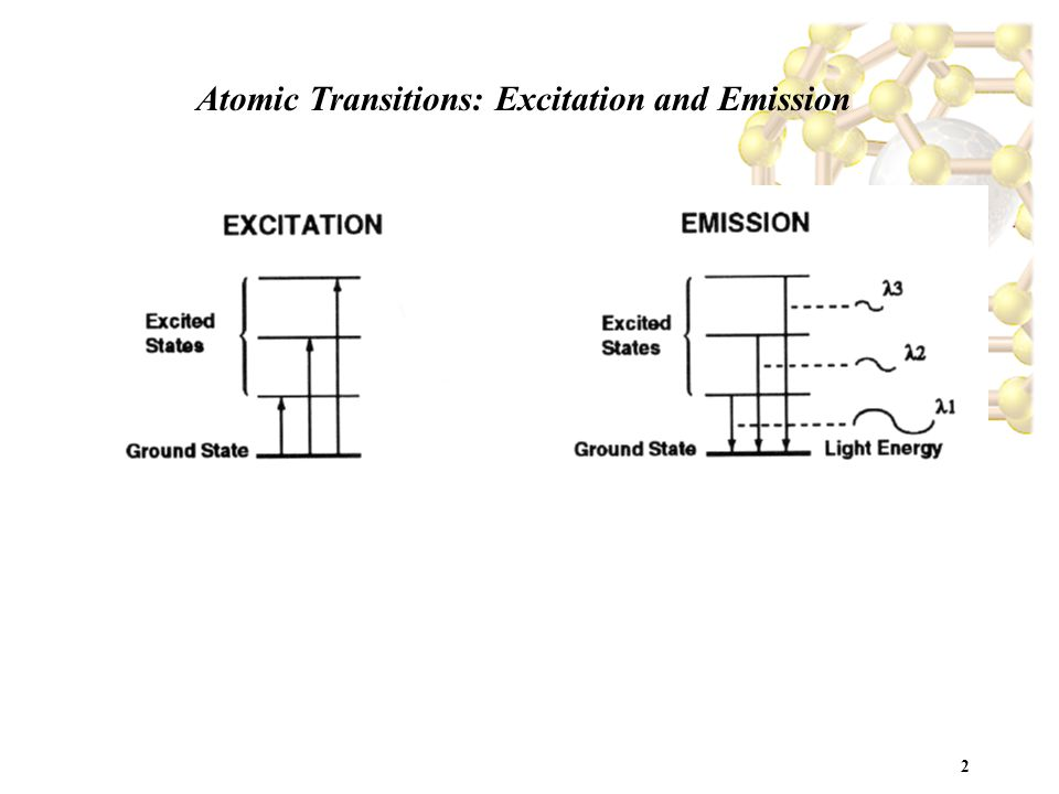 2 Atomic Transitions: Excitation and Emission