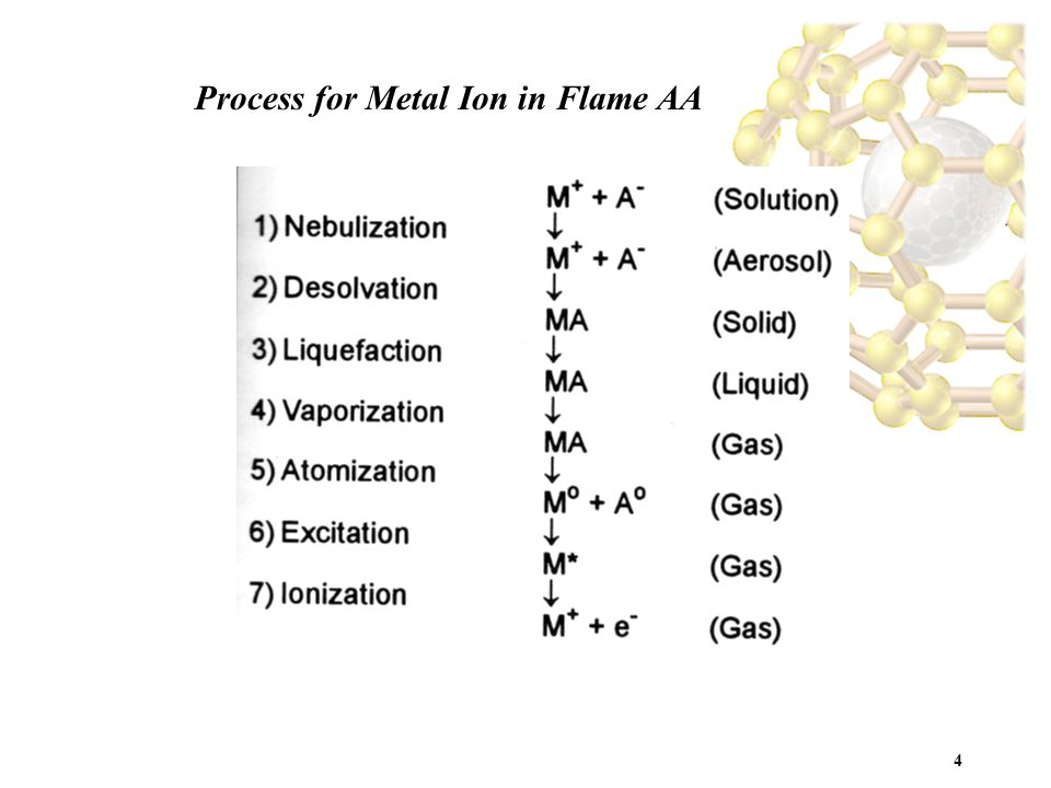 4 Process for Metal Ion in Flame AA