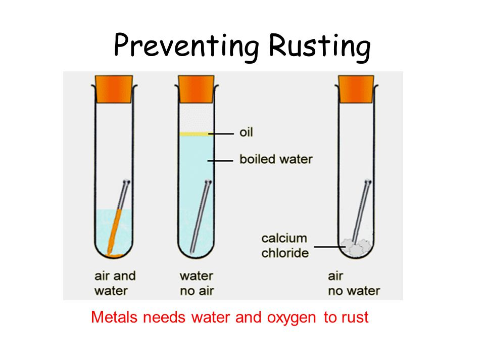 Rusting also needs Oxygen Just like the candle the steel rusts and oxygen is used up.