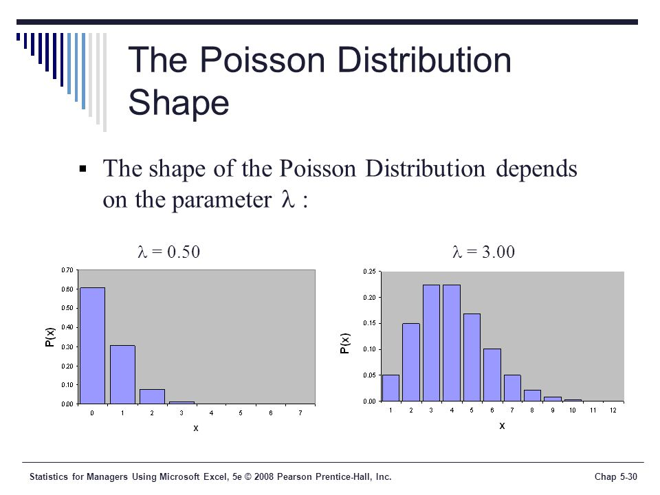Statistics for Managers Using Microsoft Excel, 5e © 2008 Pearson Prentice-Hall, Inc.Chap 5-30 The Poisson Distribution Shape = 0.50 = 3.00  The shape of the Poisson Distribution depends on the parameter :
