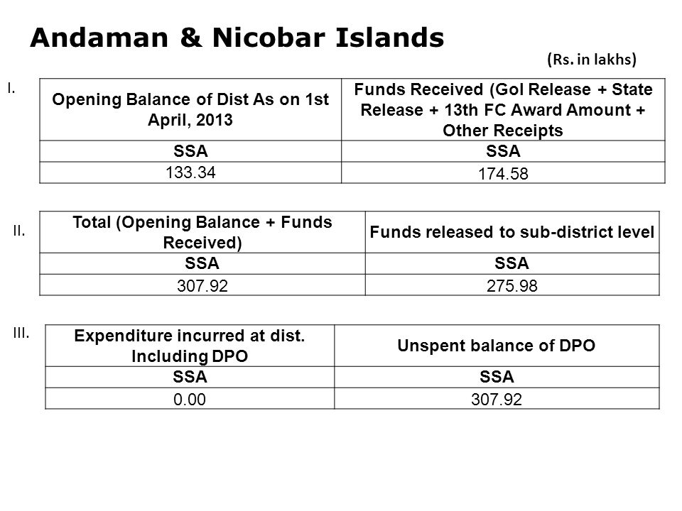 Andaman & Nicobar Islands Opening Balance of Dist As on 1st April, 2013 Funds Received (GoI Release + State Release + 13th FC Award Amount + Other Receipts SSA Total (Opening Balance + Funds Received) Funds released to sub-district level SSA Expenditure incurred at dist.