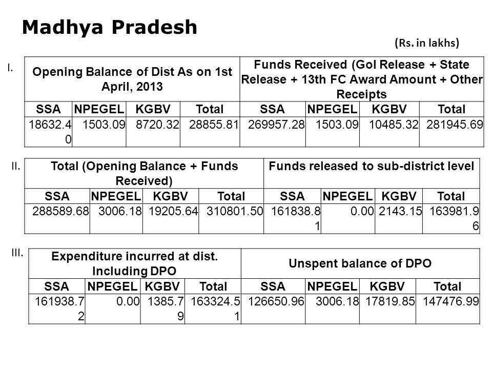 Madhya Pradesh Opening Balance of Dist As on 1st April, 2013 Funds Received (GoI Release + State Release + 13th FC Award Amount + Other Receipts SSANPEGELKGBVTotalSSANPEGELKGBVTotal Total (Opening Balance + Funds Received) Funds released to sub-district level SSANPEGELKGBVTotalSSANPEGELKGBVTotal Expenditure incurred at dist.