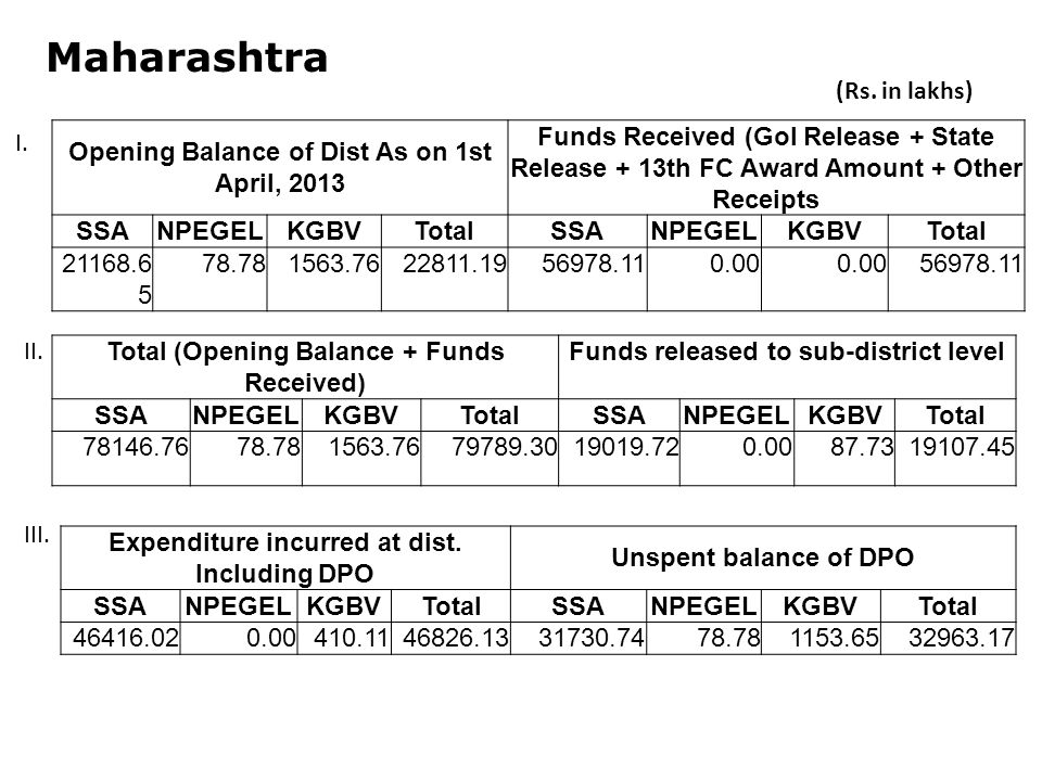 Maharashtra Opening Balance of Dist As on 1st April, 2013 Funds Received (GoI Release + State Release + 13th FC Award Amount + Other Receipts SSANPEGELKGBVTotalSSANPEGELKGBVTotal Total (Opening Balance + Funds Received) Funds released to sub-district level SSANPEGELKGBVTotalSSANPEGELKGBVTotal Expenditure incurred at dist.